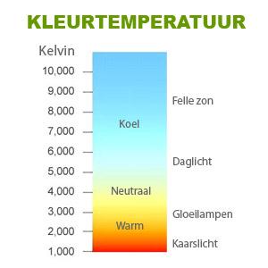 Wat zijn kleurtemperatuur en kleurcodes en hoe werkt het? | Straluma
