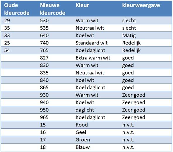 https://www.straluma.nl/_clientfiles/blog/Wat%20zijn%20kleurtemperatuur/tabel%20kleurcodes.jpg